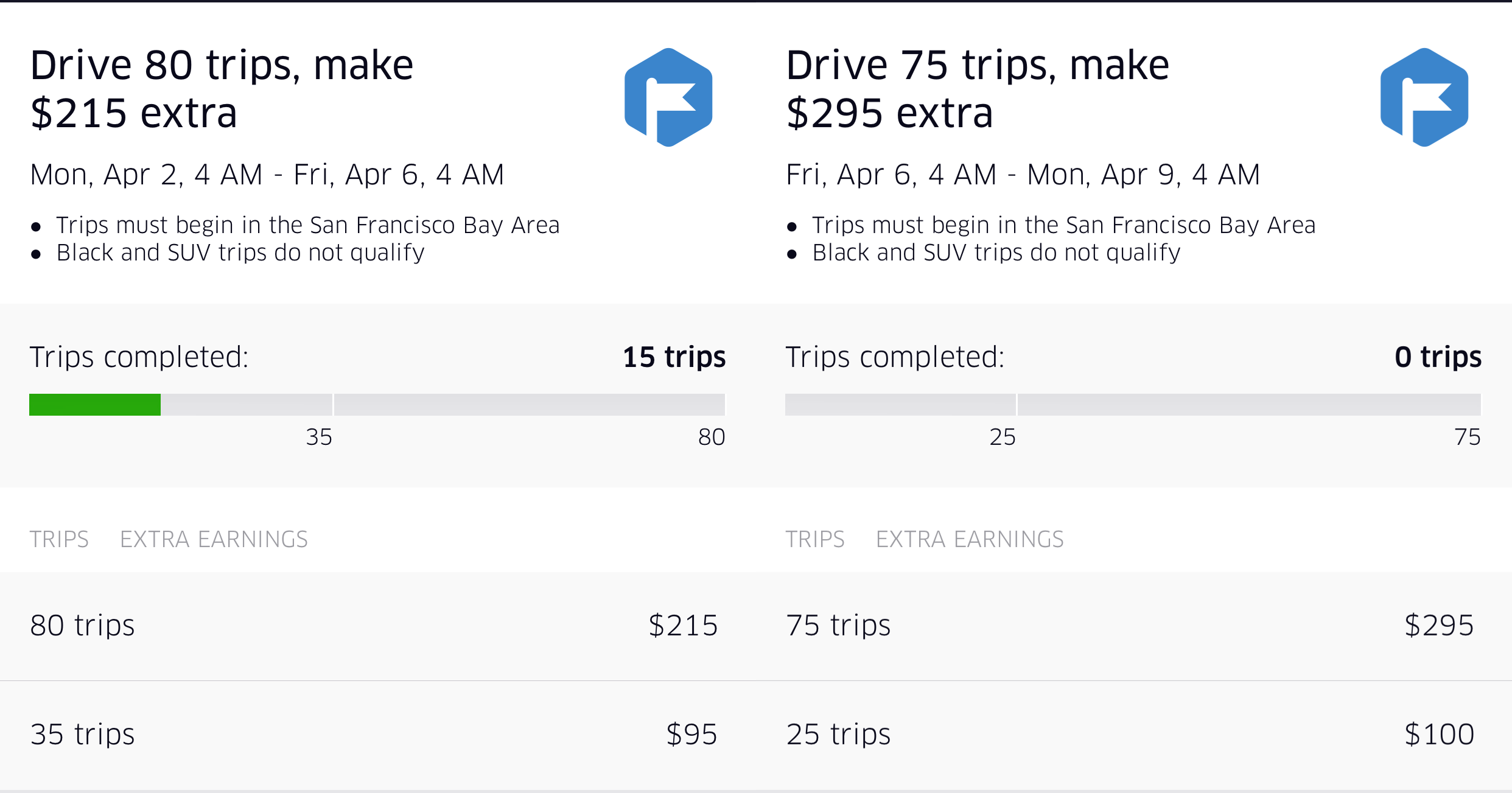 5 Tips To Maximize Your Uber And Lyft Earnings Six